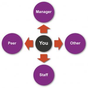 360 Degree Feedback diagram